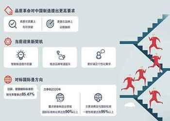中国制造迎来品质革命:品质=质量+品牌